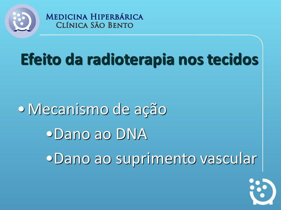 Efeito da radioterapia nos tecidos Mecanismo de açãoMecanismo de ação Dano ao DNADano ao DNA Dano ao suprimento vascularDano ao suprimento vascular