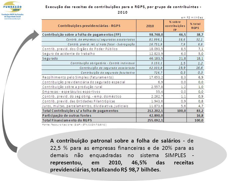 A contribuição patronal sobre a folha de salários - de 22,5 % para as empresas financeiras e de 20% para as demais não enquadradas no sistema SIMPLES