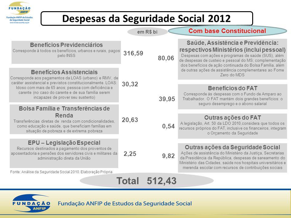 Benefícios Previdenciários Corresponde à todos os benefícios, urbanos e rurais, pagos pelo INSS Benefícios Assistenciais Corresponde aos pagamentos da