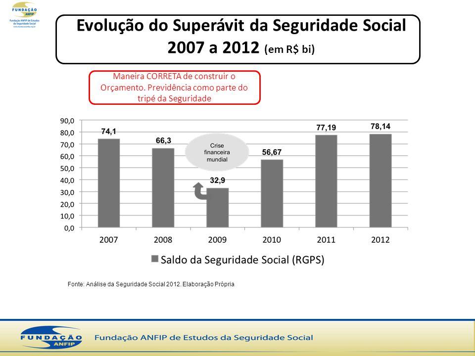Fonte: Análise da Seguridade Social 2012. Elaboração Própria Evolução do Superávit da Seguridade Social 2007 a 2012 (em R$ bi) Maneira CORRETA de cons