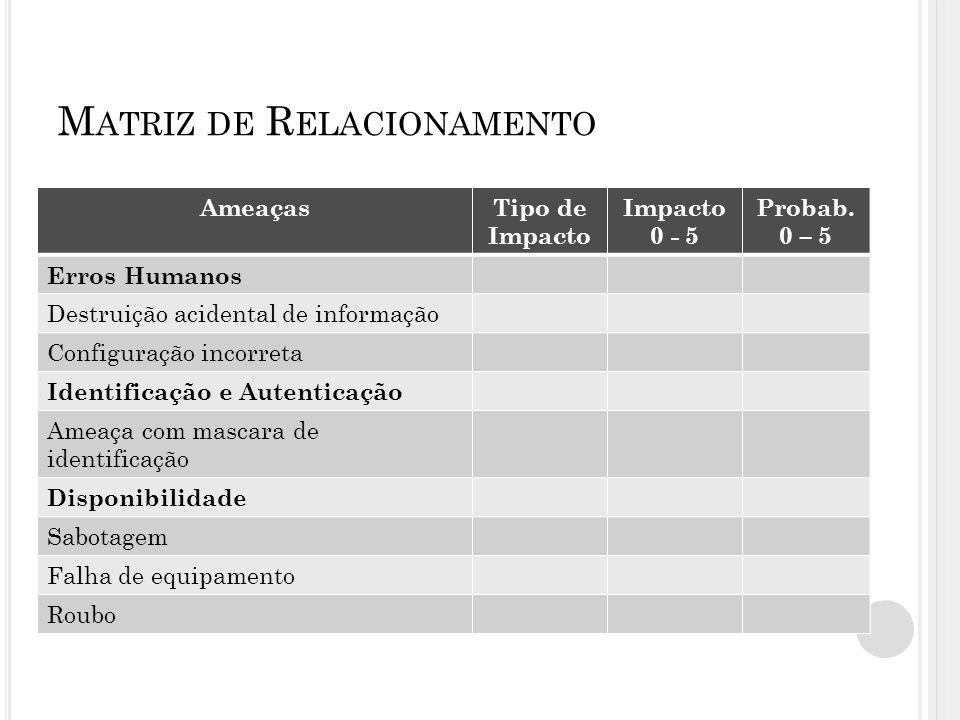 M ATRIZ DE R ELACIONAMENTO AmeaçasTipo de Impacto Impacto 0 - 5 Probab.