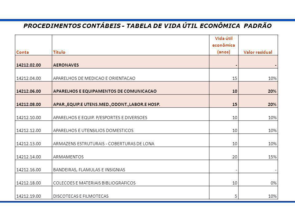 PROCEDIMENTOS CONTÁBEIS - TABELA DE VIDA ÚTIL ECONÔMICA PADRÃO ContaTítulo Vida útil econômica (anos)Valor residual 14212.02.00AERONAVES-- 14212.04.00APARELHOS DE MEDICAO E ORIENTACAO1510% 14212.06.00APARELHOS E EQUIPAMENTOS DE COMUNICACAO1020% 14212.08.00APAR.,EQUIP.E UTENS.MED.,ODONT.,LABOR.E HOSP.1520% 14212.10.00APARELHOS E EQUIP.