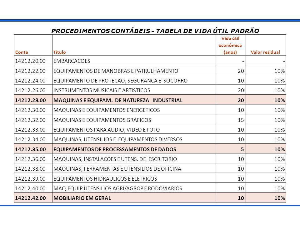 PROCEDIMENTOS CONTÁBEIS - TABELA DE VIDA ÚTIL PADRÃO ContaTítulo Vida útil econômica (anos)Valor residual 14212.20.00EMBARCACOES-- 14212.22.00EQUIPAMENTOS DE MANOBRAS E PATRULHAMENTO2010% 14212.24.00EQUIPAMENTO DE PROTECAO, SEGURANCA E SOCORRO1010% 14212.26.00INSTRUMENTOS MUSICAIS E ARTISTICOS2010% 14212.28.00MAQUINAS E EQUIPAM.