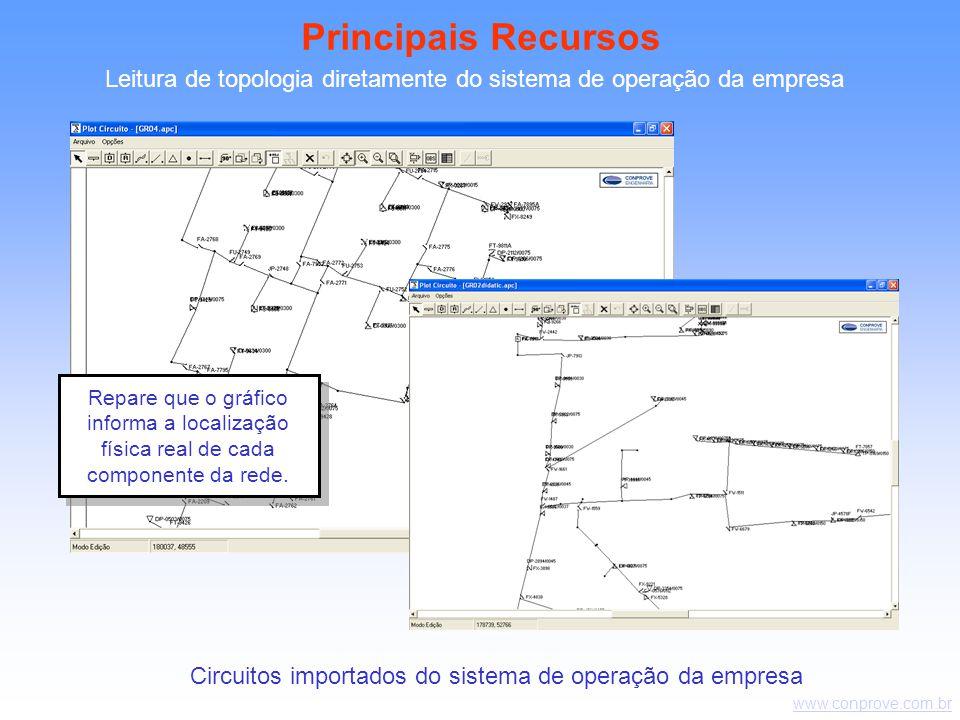 www.conprove.com.br Leitura de topologia diretamente do sistema de operação da empresa Circuitos importados do sistema de operação da empresa Principais Recursos Repare que o gráfico informa a localização física real de cada componente da rede.
