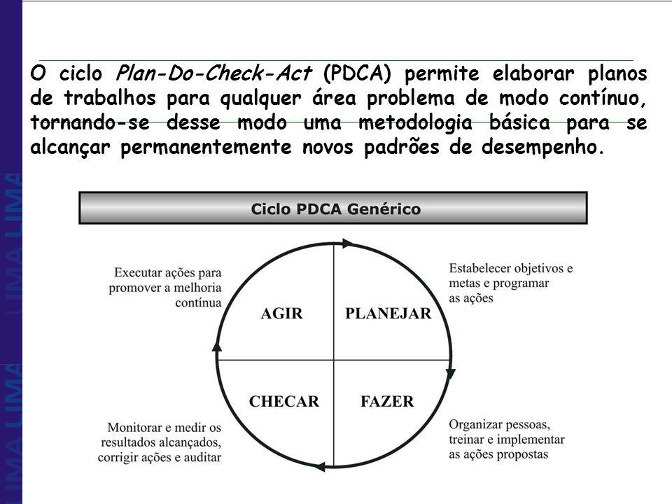 O ciclo Plan-Do-Check-Act (PDCA) permite elaborar planos de trabalhos para qualquer área problema de modo contínuo, tornando-se desse modo uma metodol
