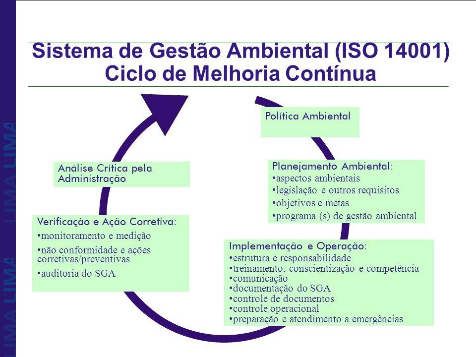 Sistema de Gestão Ambiental (ISO 14001) Ciclo de Melhoria Contínua Política Ambiental Planejamento Ambiental: aspectos ambientais legislação e outros