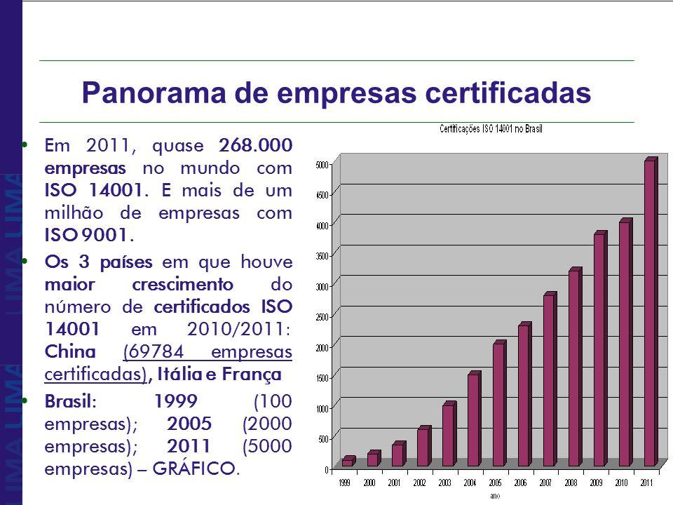 Panorama de empresas certificadas Em 2011, quase 268.000 empresas no mundo com ISO 14001. E mais de um milhão de empresas com ISO 9001. Os 3 países em