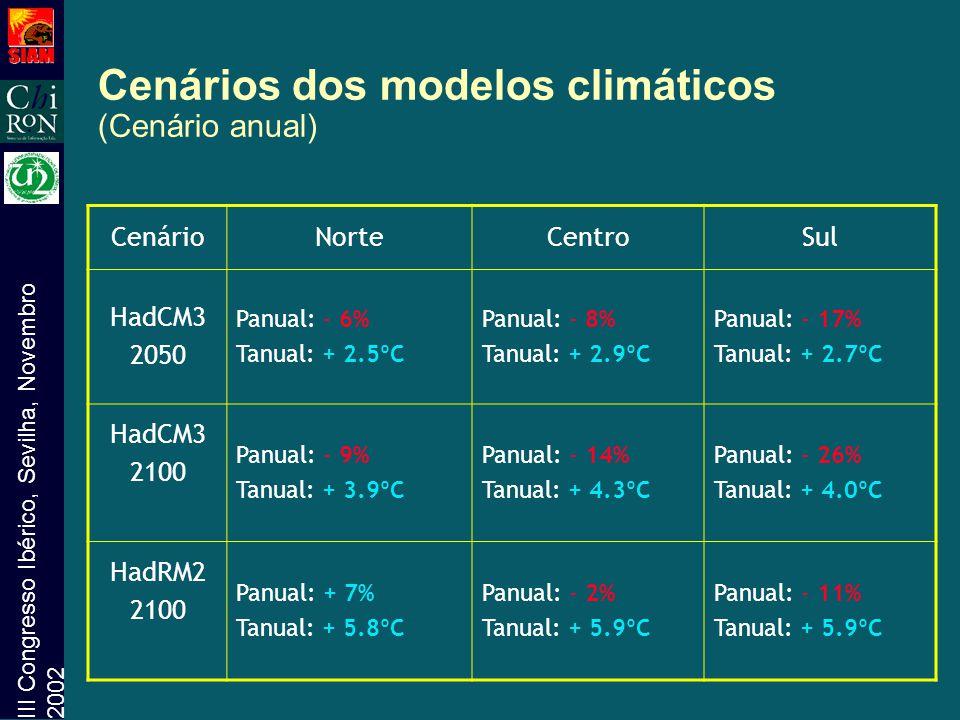 III Congresso Ibérico, Sevilha, Novembro 2002 Cenários dos modelos climáticos (Cenário anual) CenárioNorteCentroSul HadCM3 2050 Panual: - 6% Tanual: +