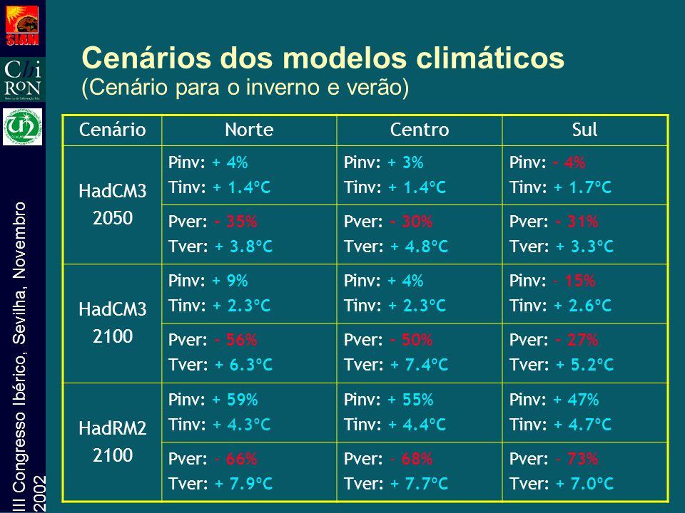 III Congresso Ibérico, Sevilha, Novembro 2002 Cenários dos modelos climáticos (Cenário para o inverno e verão) CenárioNorteCentroSul HadCM3 2050 Pinv: