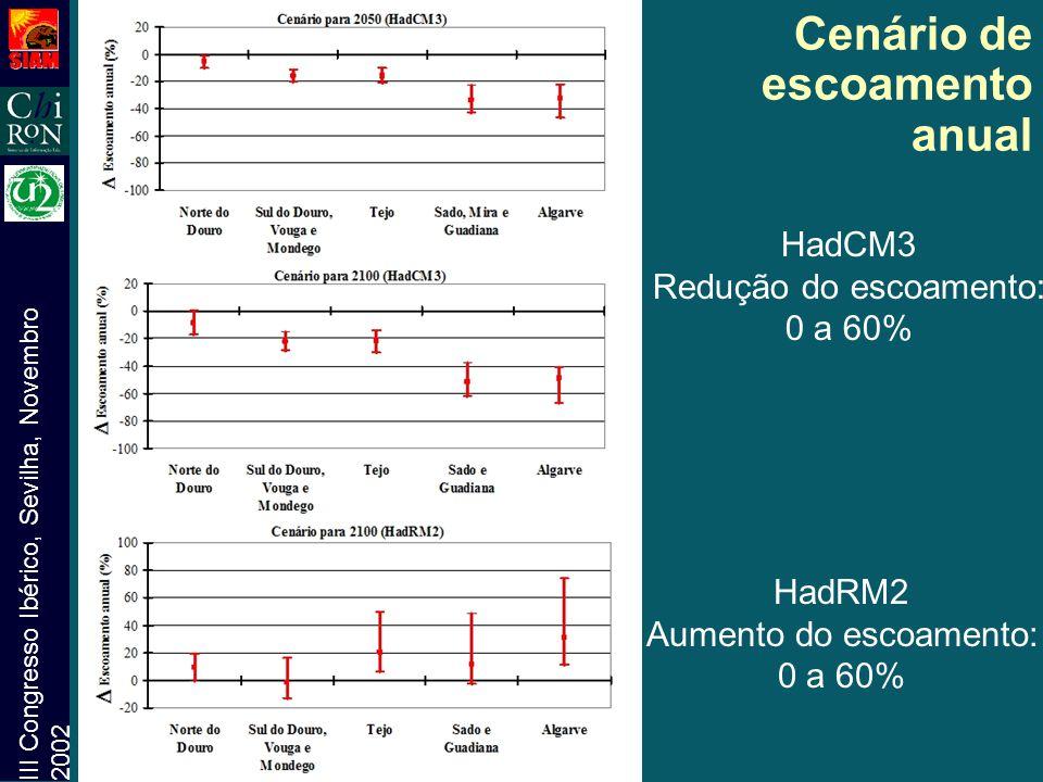 III Congresso Ibérico, Sevilha, Novembro 2002 Cenário de escoamento anual HadCM3 Redução do escoamento: 0 a 60% HadRM2 Aumento do escoamento: 0 a 60%