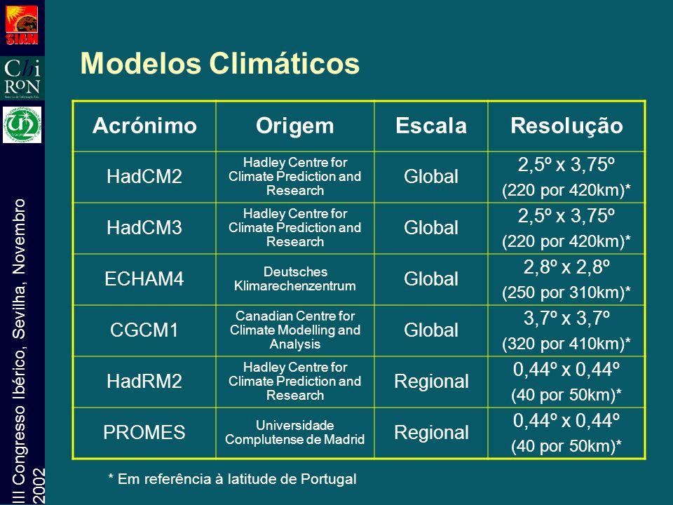 III Congresso Ibérico, Sevilha, Novembro 2002 AcrónimoOrigemEscalaResolução HadCM2 Hadley Centre for Climate Prediction and Research Global 2,5º x 3,7