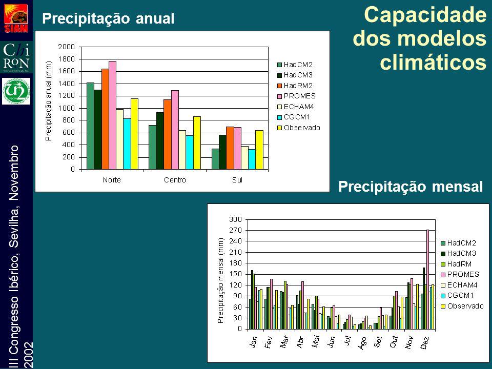 III Congresso Ibérico, Sevilha, Novembro 2002 Capacidade dos modelos climáticos Precipitação anual Precipitação mensal