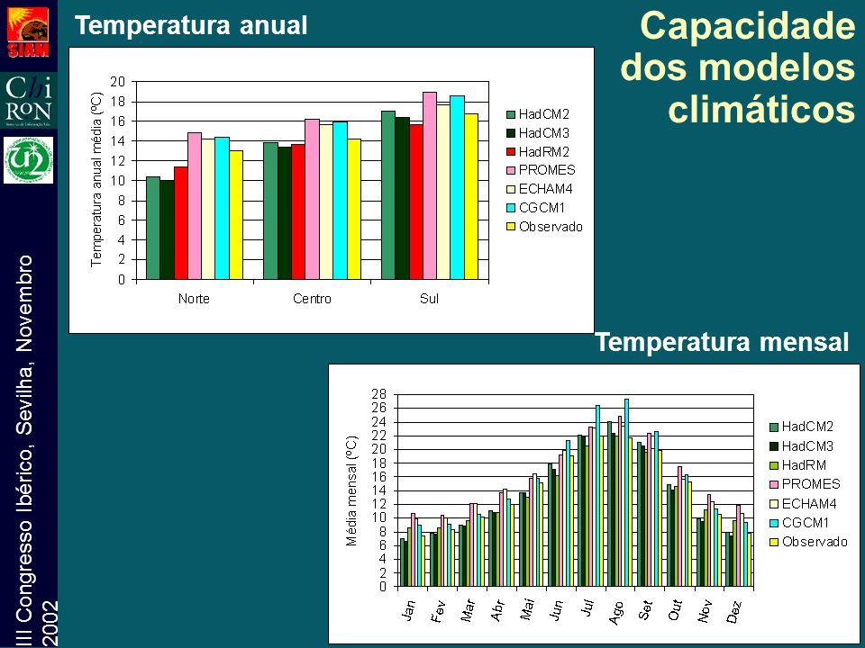 III Congresso Ibérico, Sevilha, Novembro 2002 Capacidade dos modelos climáticos Temperatura anual Temperatura mensal