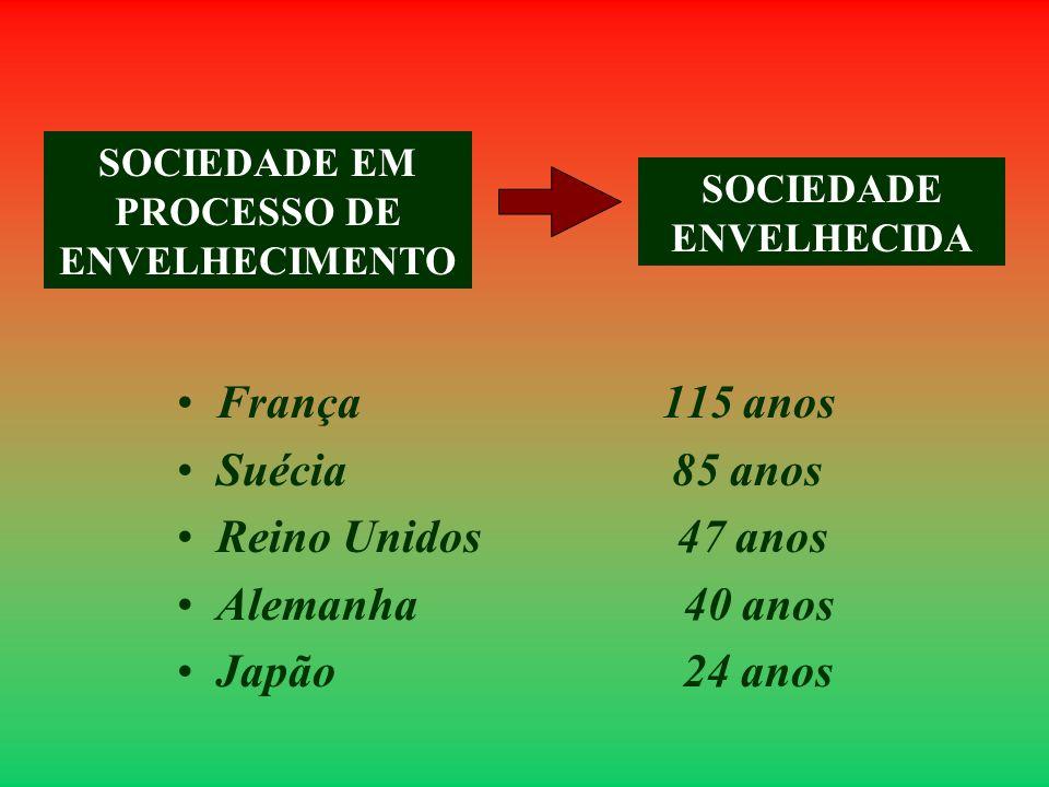 França 115 anos Suécia 85 anos Reino Unidos 47 anos Alemanha 40 anos Japão 24 anos SOCIEDADE EM PROCESSO DE ENVELHECIMENTO SOCIEDADE ENVELHECIDA