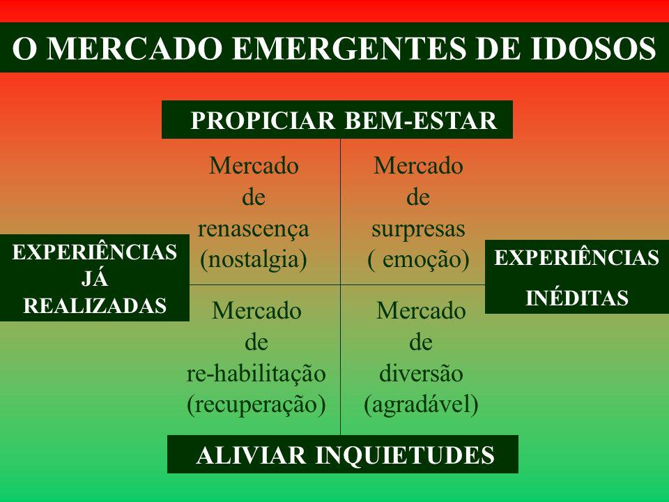 O MERCADO EMERGENTES DE IDOSOS PROPICIAR BEM-ESTAR ALIVIAR INQUIETUDES EXPERIÊNCIAS INÉDITAS EXPERIÊNCIAS JÁ REALIZADAS Mercado de surpresas ( emoção)
