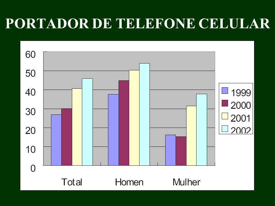 PORTADOR DE TELEFONE CELULAR