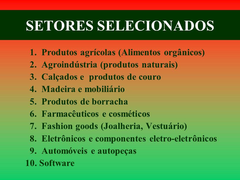 SETORES SELECIONADOS 1. Produtos agrícolas (Alimentos orgânicos) 2. Agroindústria (produtos naturais) 3. Calçados e produtos de couro 4. Madeira e mob
