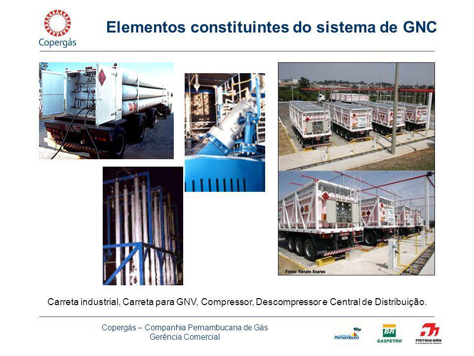 Copergás – Companhia Pernambucana de Gás Gerência Comercial Elementos constituintes do sistema de GNC Carreta industrial, Carreta para GNV, Compressor, Descompressor e Central de Distribuição.