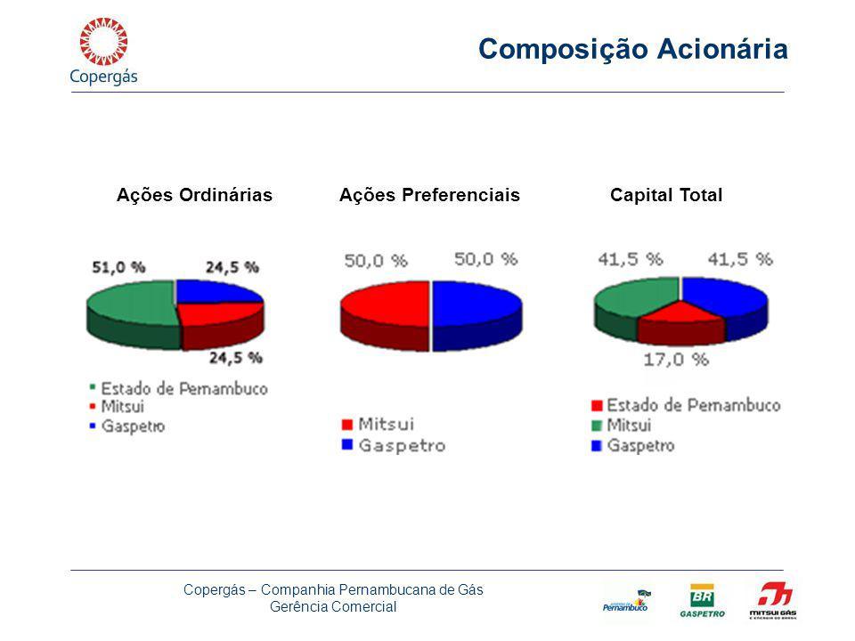Copergás – Companhia Pernambucana de Gás Gerência Comercial Composição Acionária Ações OrdináriasAções PreferenciaisCapital Total