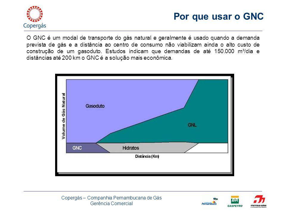 Companhia Pernambucana de Gás Gerência Comercial - GCOM DESCRIÇAO DO PROJETO GNL Liquefação 20.000 ton/ano = 68.000 m3/dia Estocagem: 300.000 m3 (5 dias) Transporte 4 carretas dedicadas (30.000 m3) Rede da COPERGAS 2a.