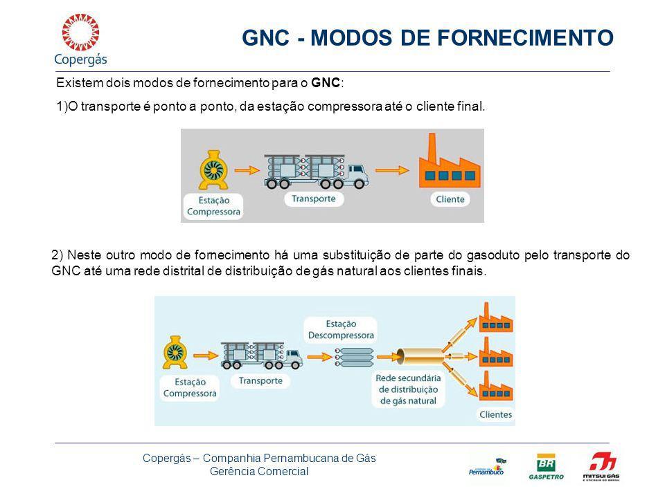 Copergás – Companhia Pernambucana de Gás Gerência Comercial Como é que funciona um sistema de GNC Atualmente em média, um caminhão de 40 toneladas consegue transportar 5.700 m³ de GNC Esquema de distribuição da GALILEO
