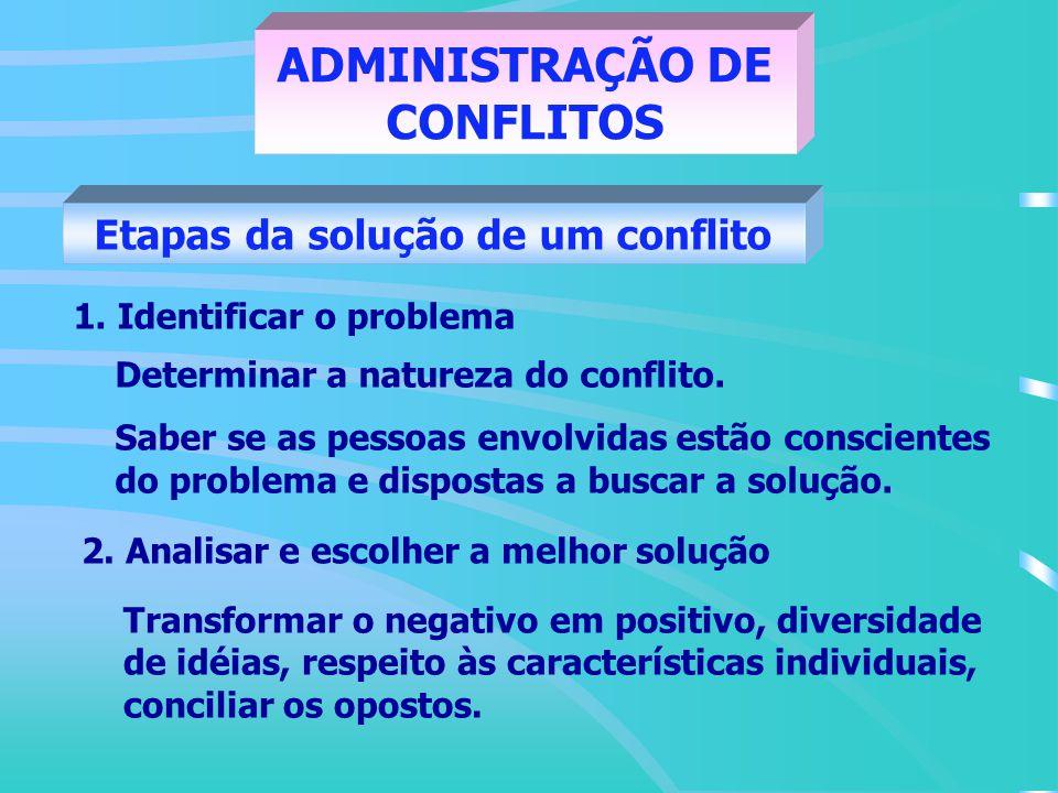 ADMINISTRAÇÃO DE CONFLITOS Etapas da solução de um conflito 4.