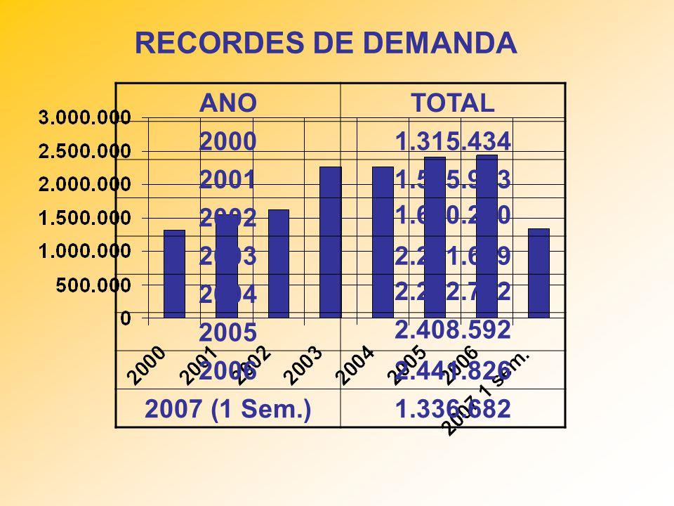 RECORDES DE DEMANDA ANOTOTAL 20001.315.434 20011.545.953 2002 1.630.250 20032.261.689 2004 2.262.762 2005 2.408.592 20062.441.826 2007 (1 Sem.)1.336.6