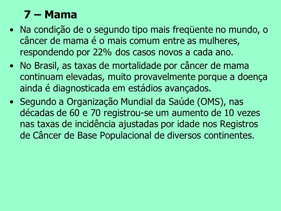 7 – Mama Na condição de o segundo tipo mais freqüente no mundo, o câncer de mama é o mais comum entre as mulheres, respondendo por 22% dos casos novos
