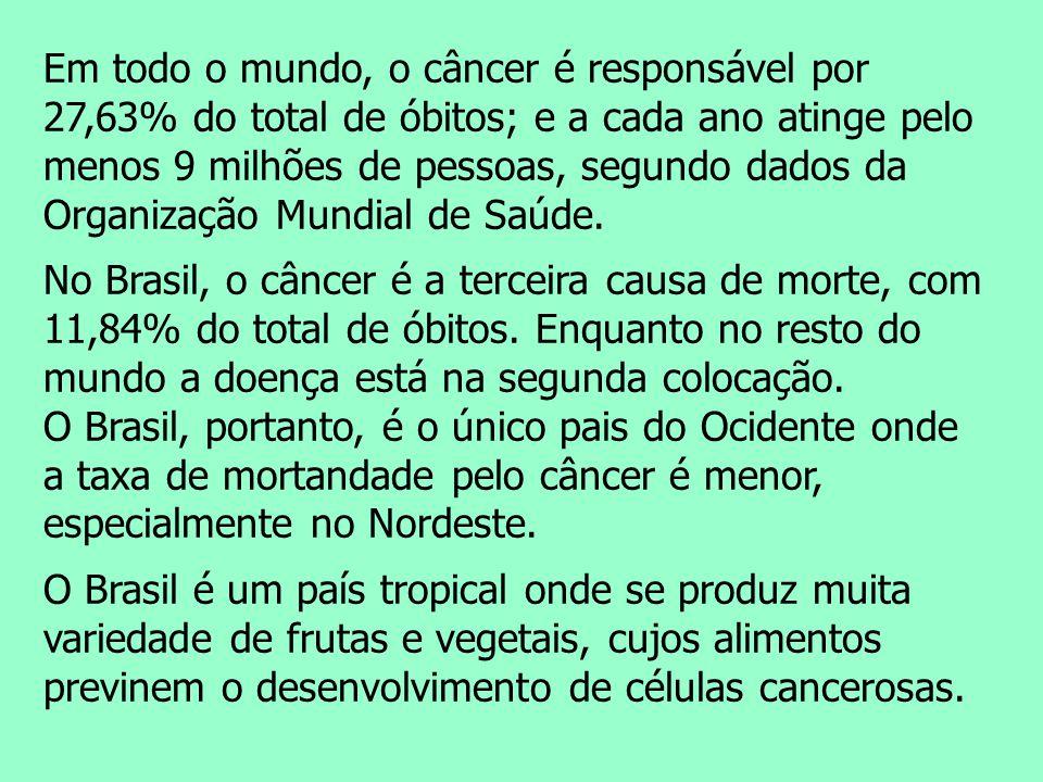 Em todo o mundo, o câncer é responsável por 27,63% do total de óbitos; e a cada ano atinge pelo menos 9 milhões de pessoas, segundo dados da Organizaç