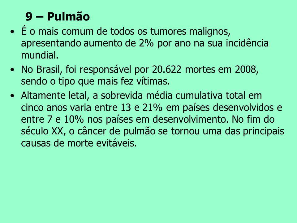 9 – Pulmão É o mais comum de todos os tumores malignos, apresentando aumento de 2% por ano na sua incidência mundial. No Brasil, foi responsável por 2
