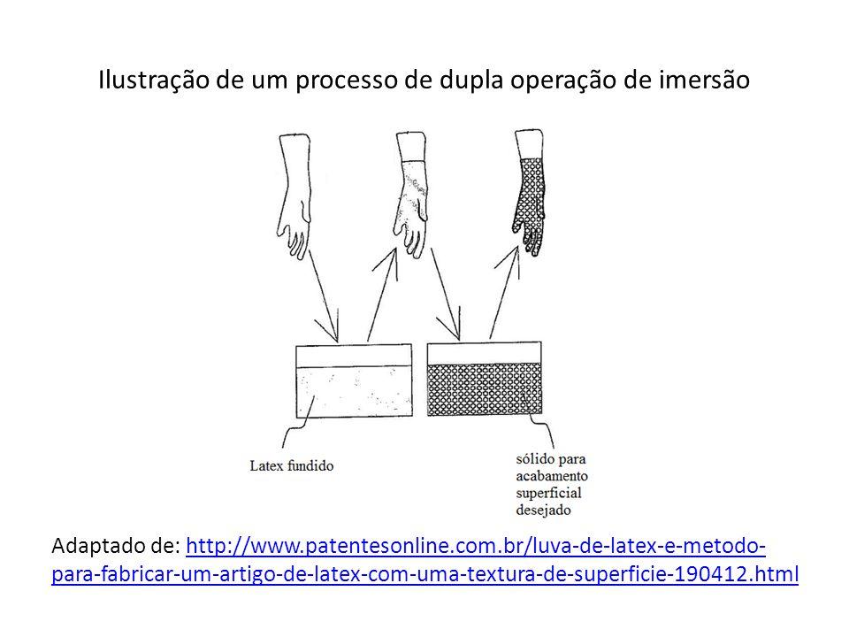 Ilustração de um processo de dupla operação de imersão Adaptado de: http://www.patentesonline.com.br/luva-de-latex-e-metodo- para-fabricar-um-artigo-d