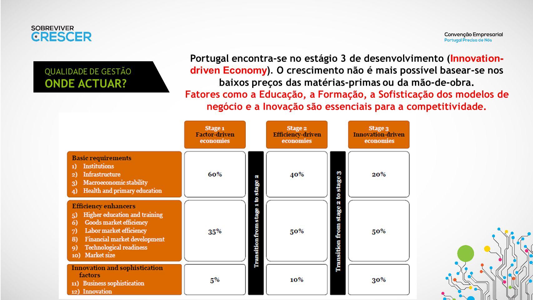 QUALIDADE DE GESTÃO ONDE ACTUAR? Portugal encontra-se no estágio 3 de desenvolvimento ( Innovation- driven Economy). O crescimento não é mais possível
