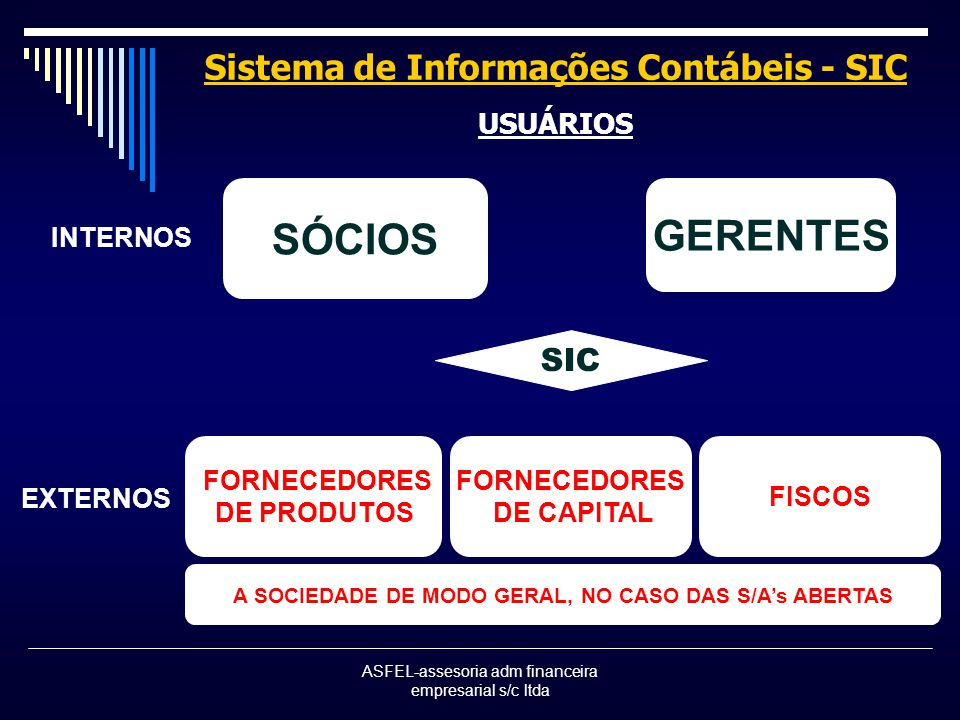 ASFEL-assesoria adm financeira empresarial s/c ltda Sistema de Informações Contábeis - SIC USUÁRIOS SÓCIOS GERENTES SIC FORNECEDORES DE PRODUTOS FORNECEDORES DE CAPITAL INTERNOS EXTERNOS FISCOS A SOCIEDADE DE MODO GERAL, NO CASO DAS S/As ABERTAS