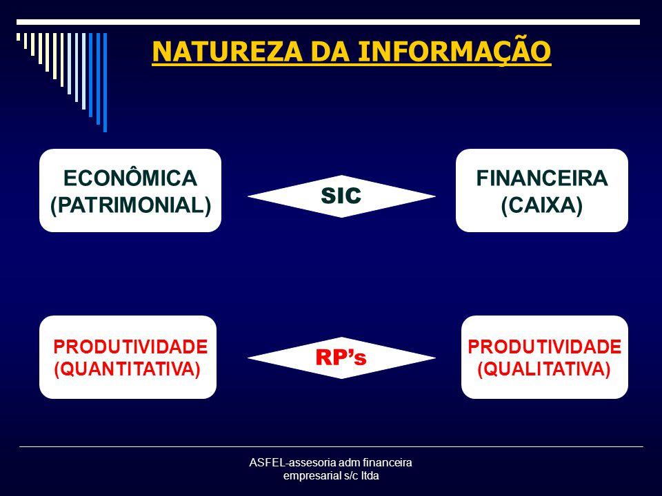 ASFEL-assesoria adm financeira empresarial s/c ltda NATUREZA DA INFORMAÇÃO ECONÔMICA (PATRIMONIAL) FINANCEIRA (CAIXA) SIC PRODUTIVIDADE (QUANTITATIVA) PRODUTIVIDADE (QUALITATIVA) RPs