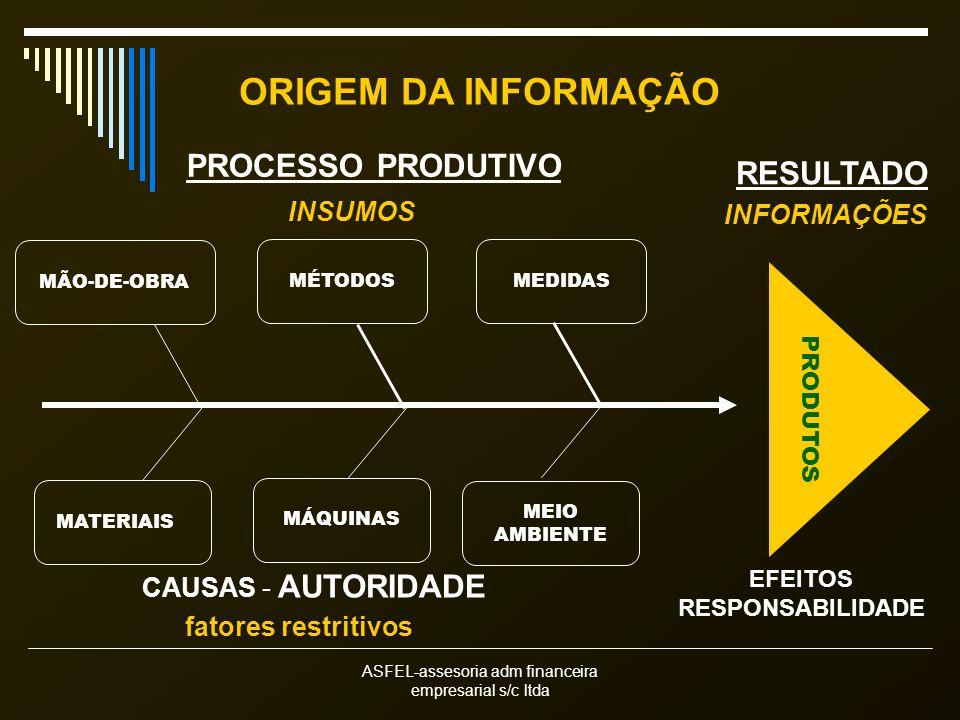 ASFEL-assesoria adm financeira empresarial s/c ltda ORIGEM DA INFORMAÇÃO CAUSAS - AUTORIDADE EFEITOS RESPONSABILIDADE MÃO-DE-OBRA MATERIAIS PROCESSO PRODUTIVO PRODUTOS RESULTADO MÉTODOSMEDIDAS MÁQUINAS MEIO AMBIENTE INSUMOS INFORMAÇÕES fatores restritivos