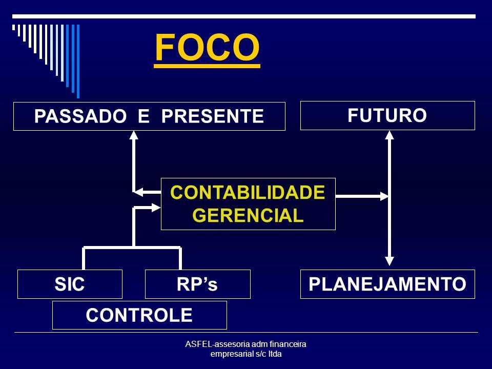 ASFEL-assesoria adm financeira empresarial s/c ltda FOCO CONTABILIDADE GERENCIAL PLANEJAMENTO PASSADO E PRESENTE SICRPs FUTURO CONTROLE