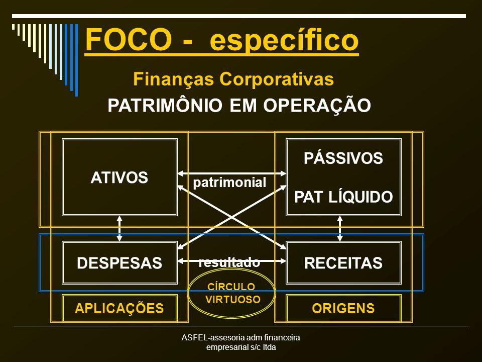 ASFEL-assesoria adm financeira empresarial s/c ltda FOCO - específico Finanças Corporativas PATRIMÔNIO EM OPERAÇÃO ATIVOS PÁSSIVOS PAT LÍQUIDO DESPESASRECEITAS APLICAÇÕESORIGENS CÍRCULO VIRTUOSO patrimonial resultado