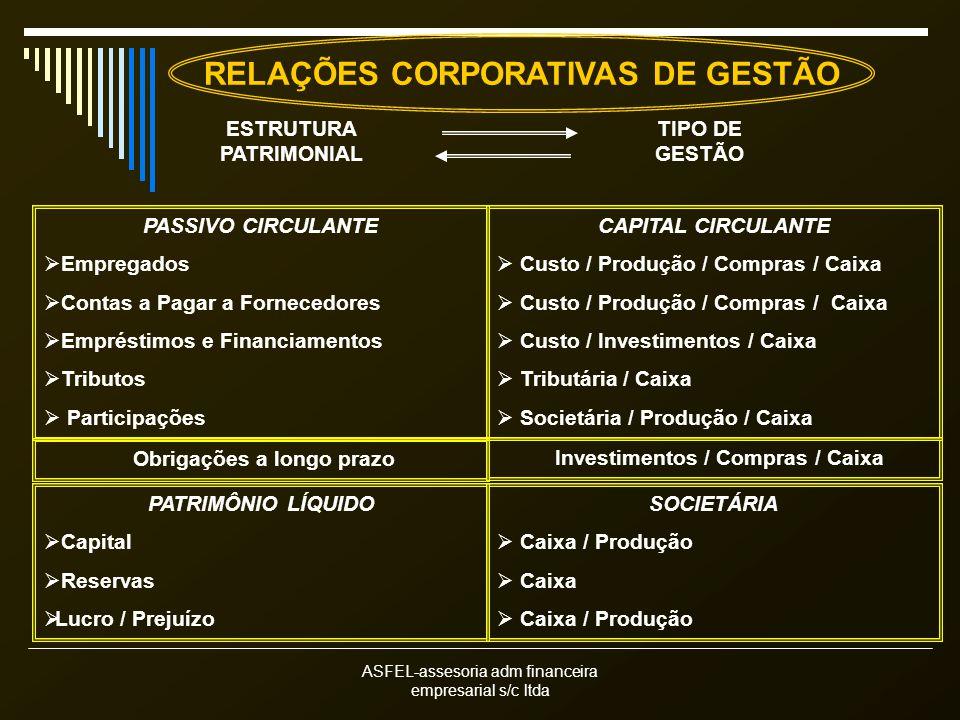 ASFEL-assesoria adm financeira empresarial s/c ltda PASSIVO CIRCULANTE Empregados Contas a Pagar a Fornecedores Empréstimos e Financiamentos Tributos