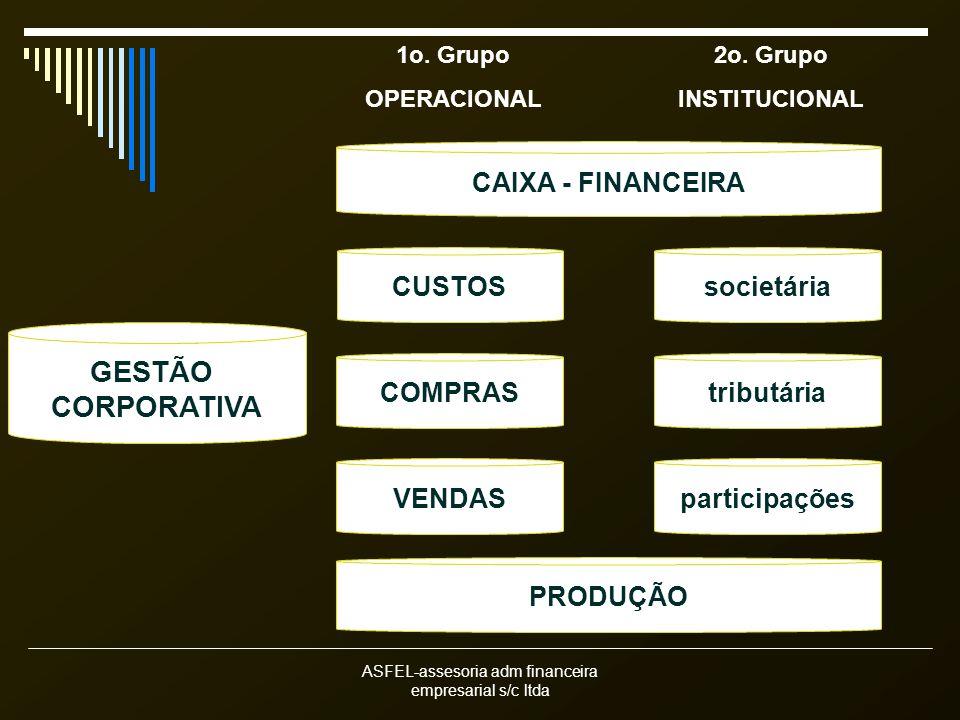 ASFEL-assesoria adm financeira empresarial s/c ltda GESTÃO CORPORATIVA CAIXA - FINANCEIRA COMPRAS VENDAS PRODUÇÃO tributária participações societáriaCUSTOS 1o.