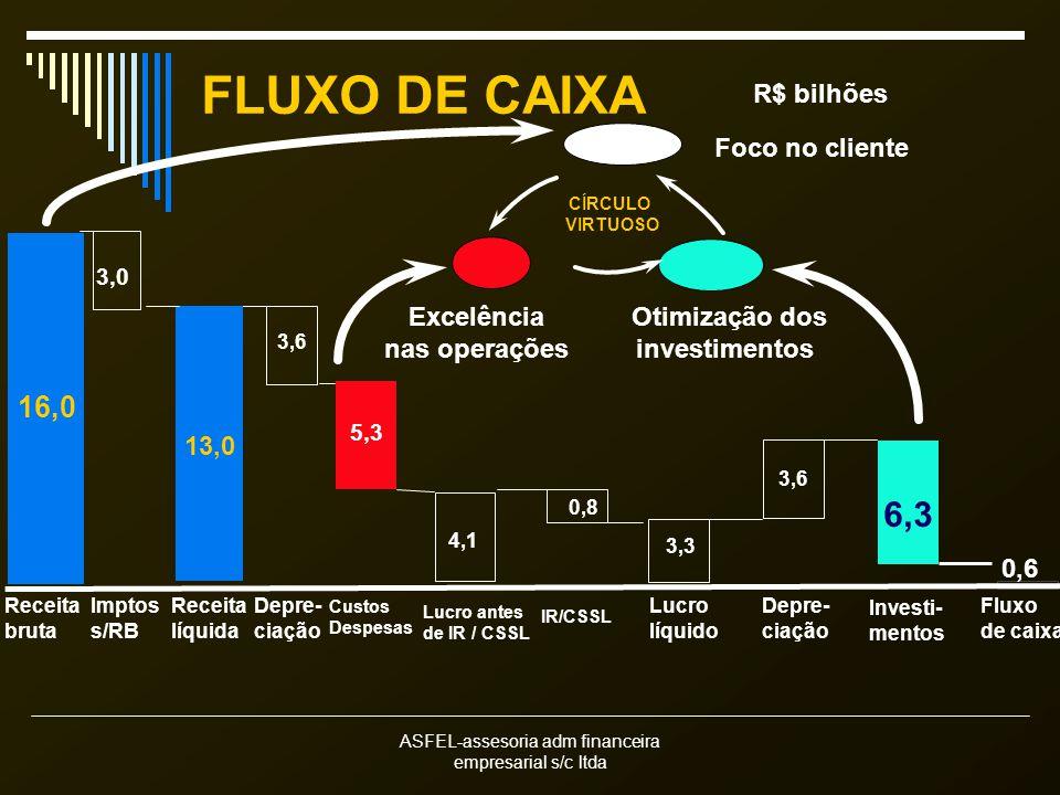 ASFEL-assesoria adm financeira empresarial s/c ltda Receita bruta 16,0 Depre- ciação 3,6 Custos Despesas 5,3 Lucro antes de IR / CSSL 4,1 IR/CSSL 0,8 Lucro líquido 3,3 Investi- mentos 6,3 Fluxo de caixa 0,6 Excelência nas operações Foco no cliente Depre- ciação 3,6 Otimização dos investimentos FLUXO DE CAIXA R$ bilhões Receita líquida 13,0 3,0 Imptos s/RB CÍRCULO VIRTUOSO