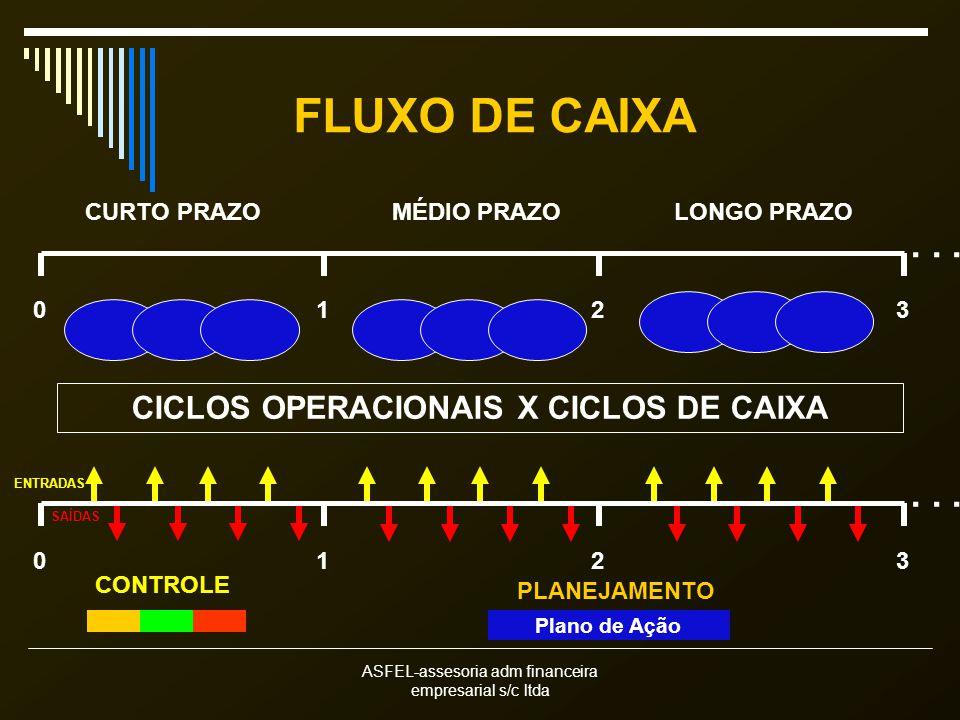 ASFEL-assesoria adm financeira empresarial s/c ltda FLUXO DE CAIXA CURTO PRAZOMÉDIO PRAZOLONGO PRAZO CICLOS OPERACIONAIS X CICLOS DE CAIXA CONTROLE PL