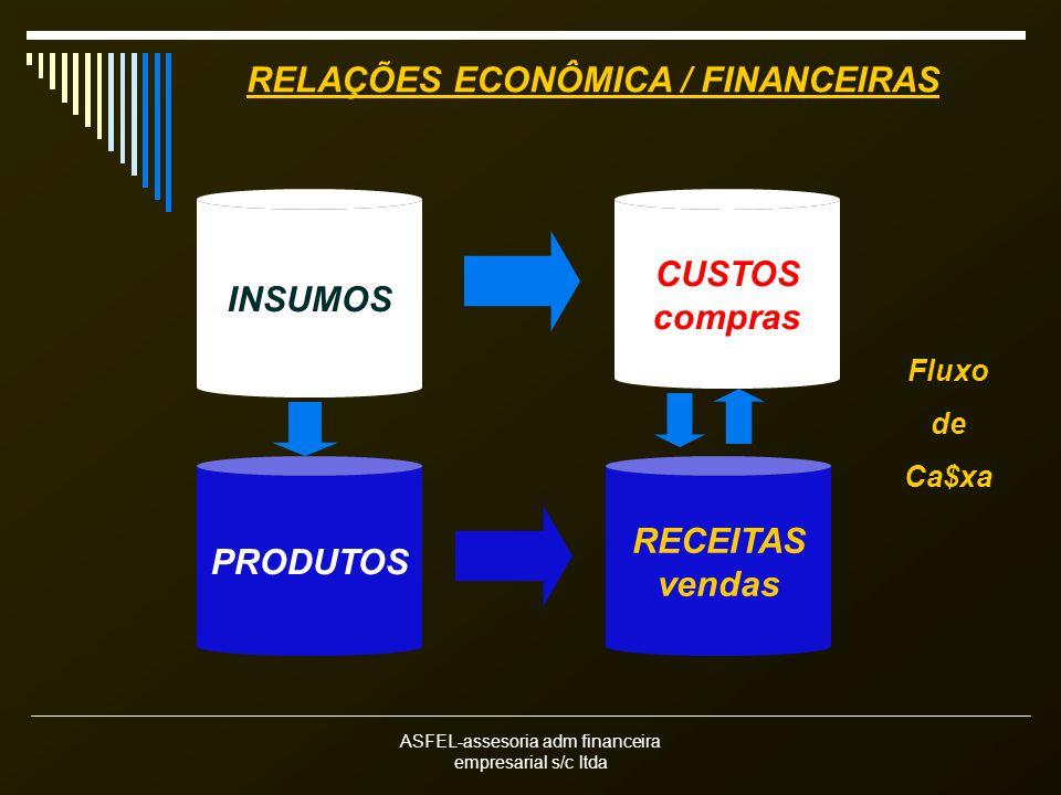 ASFEL-assesoria adm financeira empresarial s/c ltda RELAÇÕES ECONÔMICA / FINANCEIRAS INSUMOS CUSTOS compras PRODUTOS RECEITAS vendas Fluxo de Ca$xa