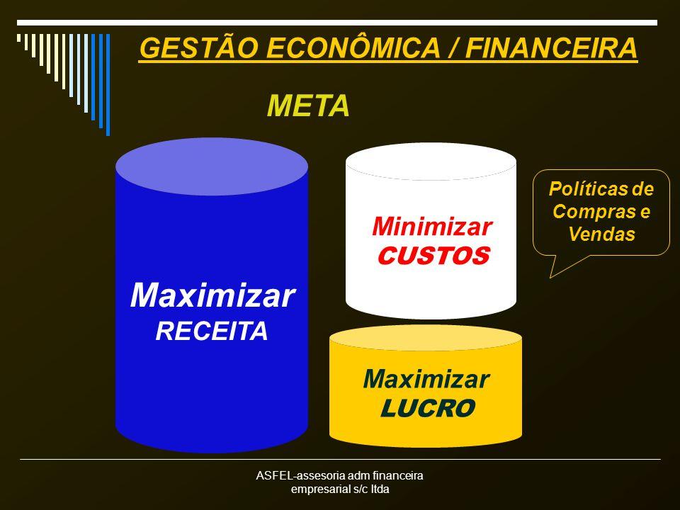 ASFEL-assesoria adm financeira empresarial s/c ltda GESTÃO ECONÔMICA / FINANCEIRA Minimizar CUSTOS Maximizar RECEITA META Maximizar LUCRO Políticas de Compras e Vendas