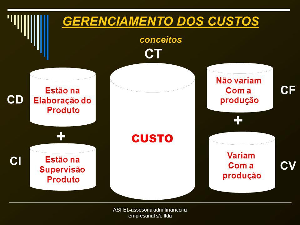 ASFEL-assesoria adm financeira empresarial s/c ltda CUSTO CT Estão na Elaboração do Produto CD Estão na Supervisão Produto + CI Não variam Com a produ