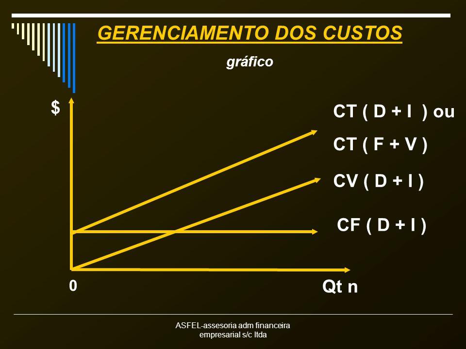 ASFEL-assesoria adm financeira empresarial s/c ltda Qt n $ CT ( D + I ) ou CT ( F + V ) CV ( D + I ) CF ( D + I ) 0 GERENCIAMENTO DOS CUSTOS gráfico