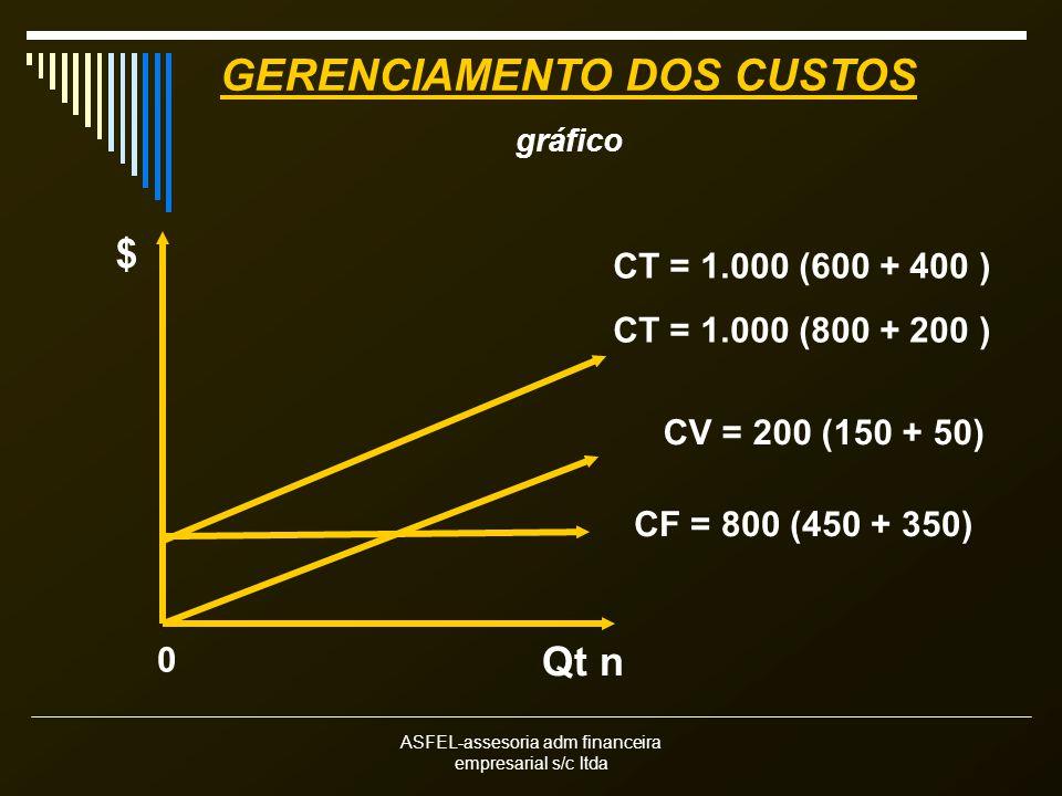 ASFEL-assesoria adm financeira empresarial s/c ltda Qt n $ CT = 1.000 (600 + 400 ) CT = 1.000 (800 + 200 ) CV = 200 (150 + 50) CF = 800 (450 + 350) 0 GERENCIAMENTO DOS CUSTOS gráfico