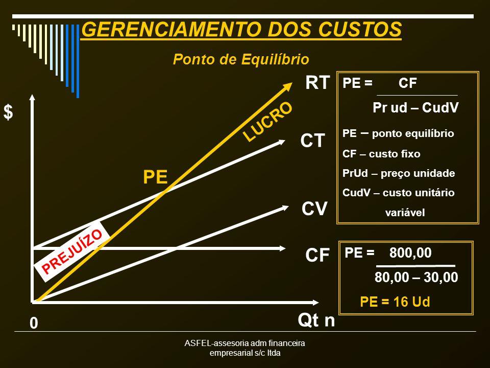 ASFEL-assesoria adm financeira empresarial s/c ltda CT CV CF RT Qt n $ 0 PREJUÍZO LUCRO PE PE = CF Pr ud – CudV PE – ponto equilíbrio CF – custo fixo PrUd – preço unidade CudV – custo unitário variável PE = 800,00 80,00 – 30,00 PE = 16 Ud GERENCIAMENTO DOS CUSTOS Ponto de Equilíbrio