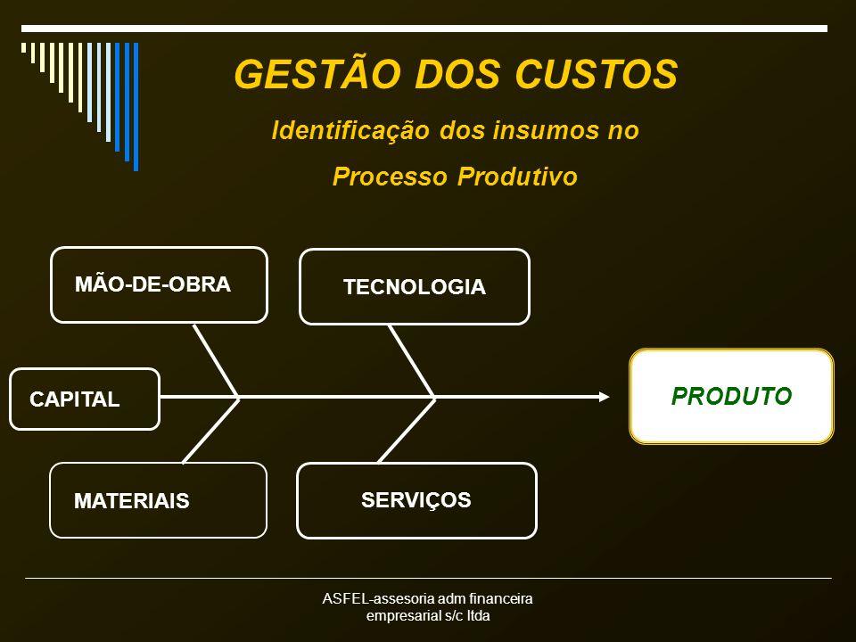 ASFEL-assesoria adm financeira empresarial s/c ltda GESTÃO DOS CUSTOS Identificação dos insumos no Processo Produtivo TECNOLOGIA MATERIAIS SERVIÇOS PRODUTO MÃO-DE-OBRA CAPITAL