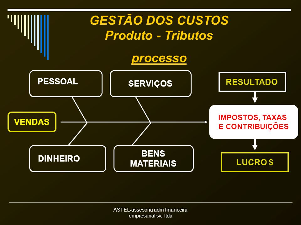 ASFEL-assesoria adm financeira empresarial s/c ltda GESTÃO DOS CUSTOS Produto - Tributos processo SERVIÇOS PESSOAL DINHEIRO BENS MATERIAIS IMPOSTOS, T