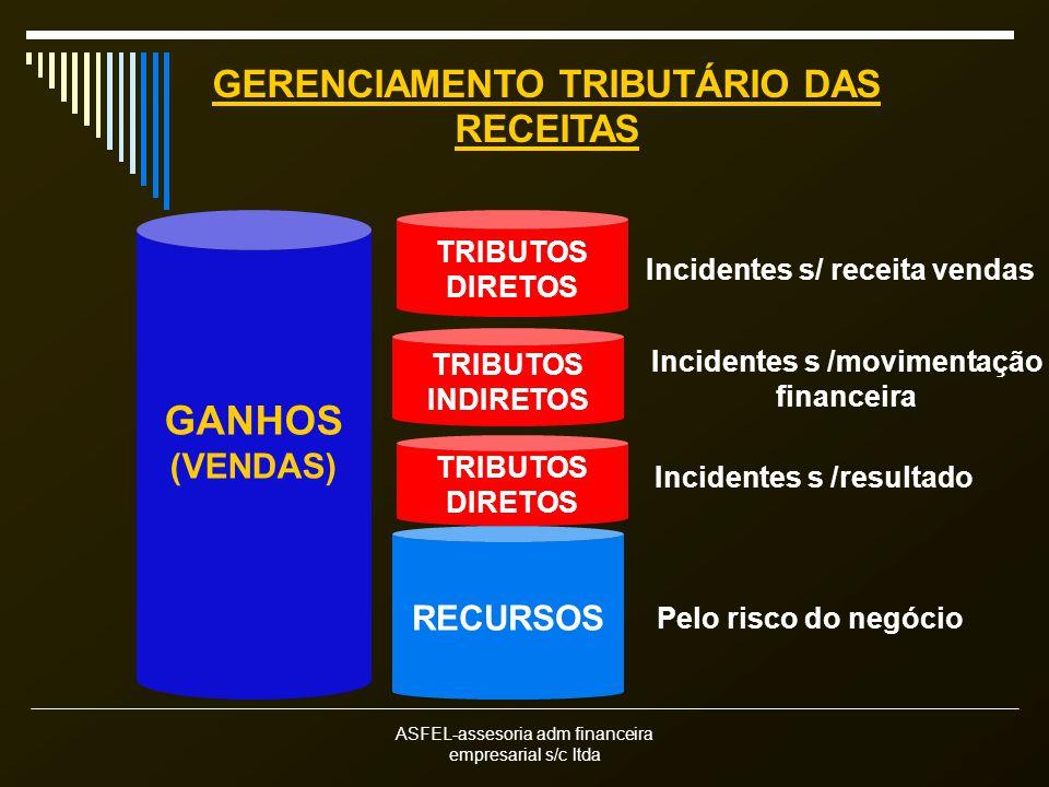 ASFEL-assesoria adm financeira empresarial s/c ltda GERENCIAMENTO TRIBUTÁRIO DAS RECEITAS GANHOS (VENDAS) RECURSOS TRIBUTOS DIRETOS TRIBUTOS DIRETOS Incidentes s/ receita vendas Incidentes s /resultado TRIBUTOS INDIRETOS Incidentes s /movimentação financeira Pelo risco do negócio